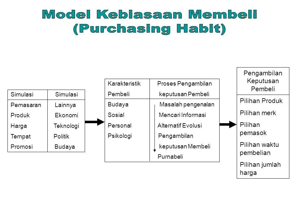 Model Kebiasaan Membeli (Purchasing Habit)