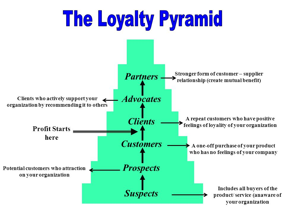 The Loyalty Pyramid Partners Advocates Clients Customers Prospects