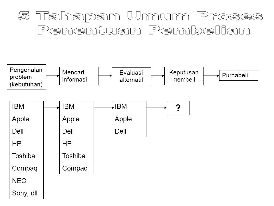 5 Tahapan Umum Proses Penentuan Pembelian IBM Apple Dell HP Toshiba