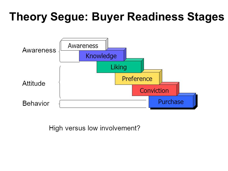 Theory Segue: Buyer Readiness Stages
