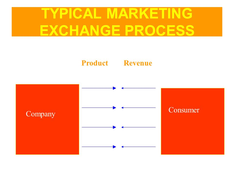 TYPICAL MARKETING EXCHANGE PROCESS