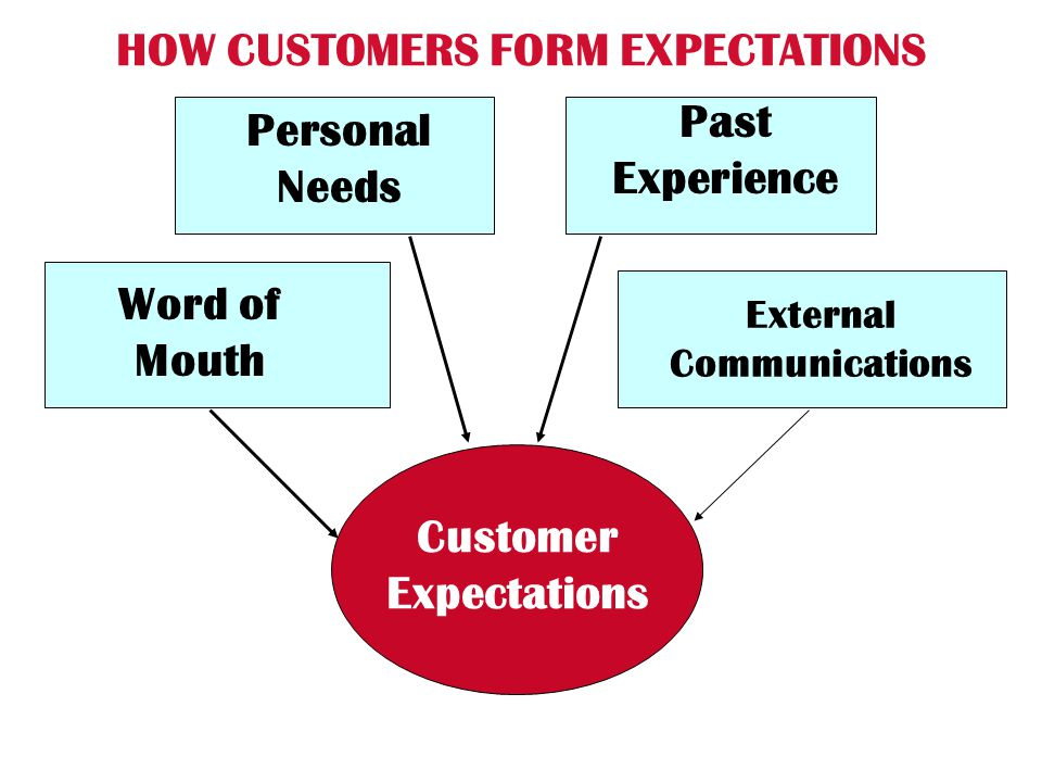 HOW CUSTOMERS FORM EXPECTATIONS