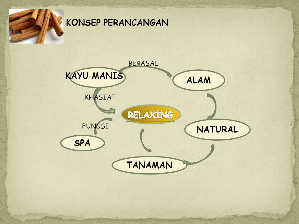 KAYU MANIS ALAM RELAXING NATURAL SPA TANAMAN