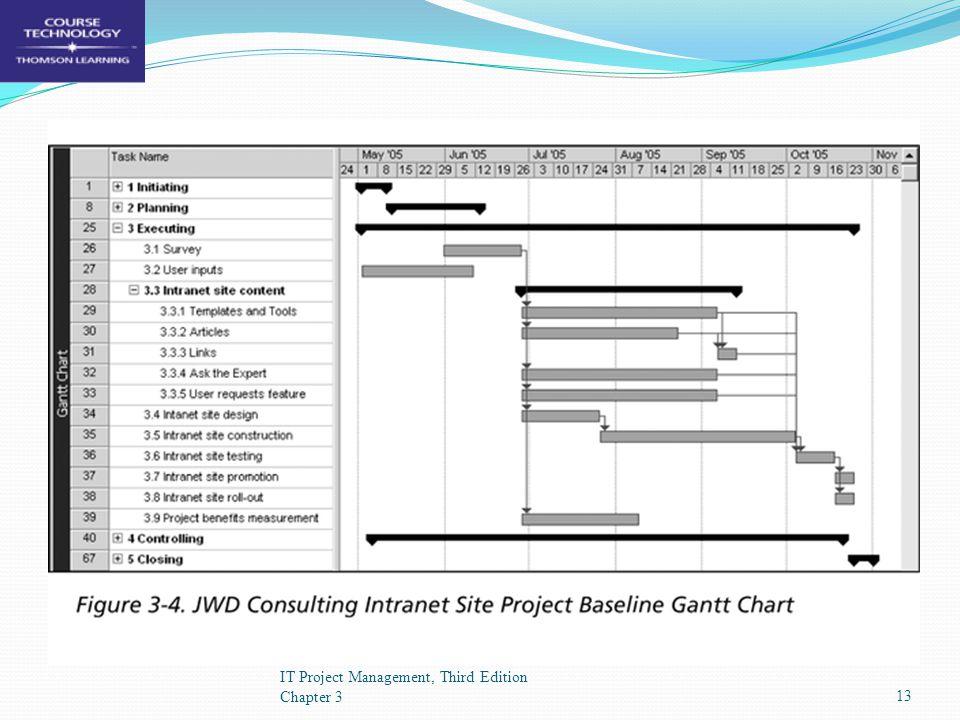 JWD's Project Gantt Chart