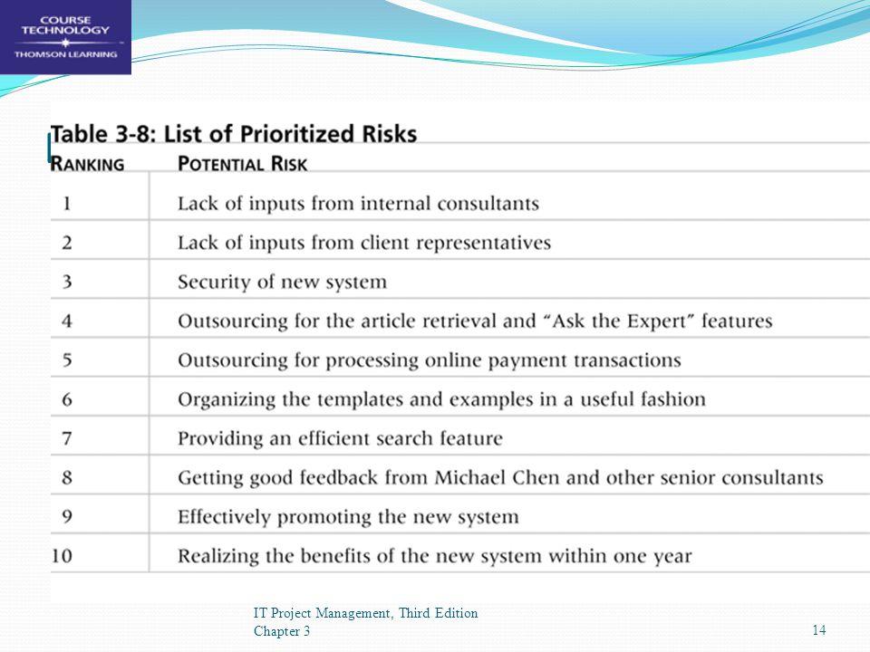 Daftar Resiko Yang Sudah Diprioritaskan