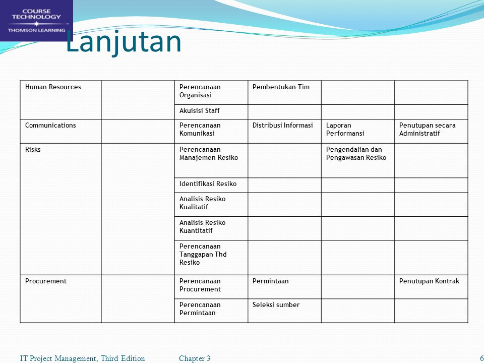 Lanjutan IT Project Management, Third Edition Chapter 3