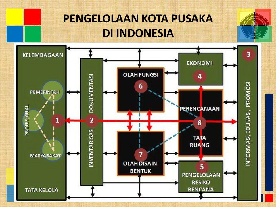 PENGELOLAAN KOTA PUSAKA DI INDONESIA