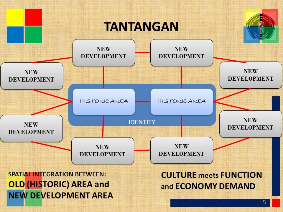 TANTANGAN CULTURE meets FUNCTION and ECONOMY DEMAND