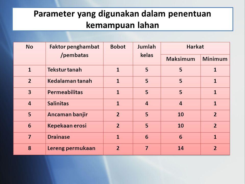 Parameter yang digunakan dalam penentuan kemampuan lahan