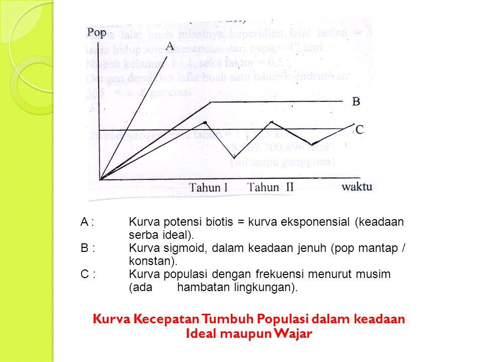 Kurva Kecepatan Tumbuh Populasi dalam keadaan Ideal maupun Wajar