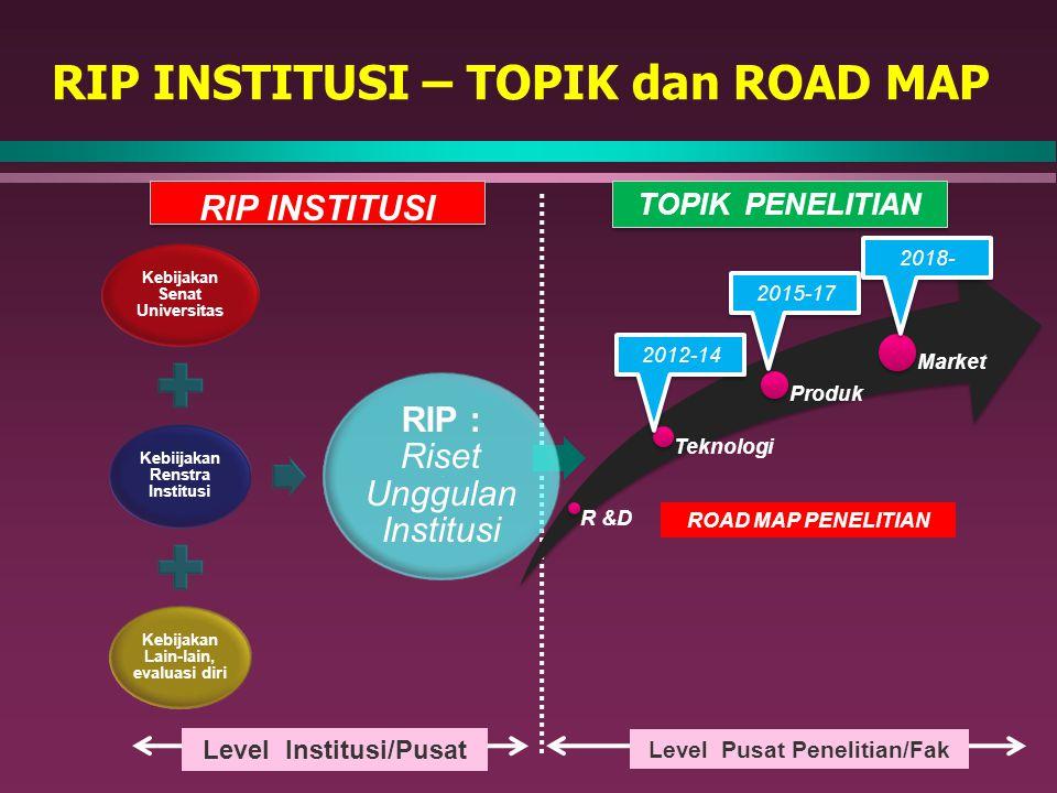 RIP INSTITUSI – TOPIK dan ROAD MAP