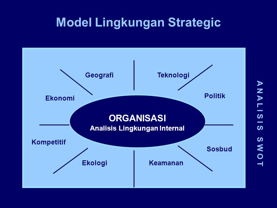 Model Lingkungan Strategic Analisis Lingkungan Internal