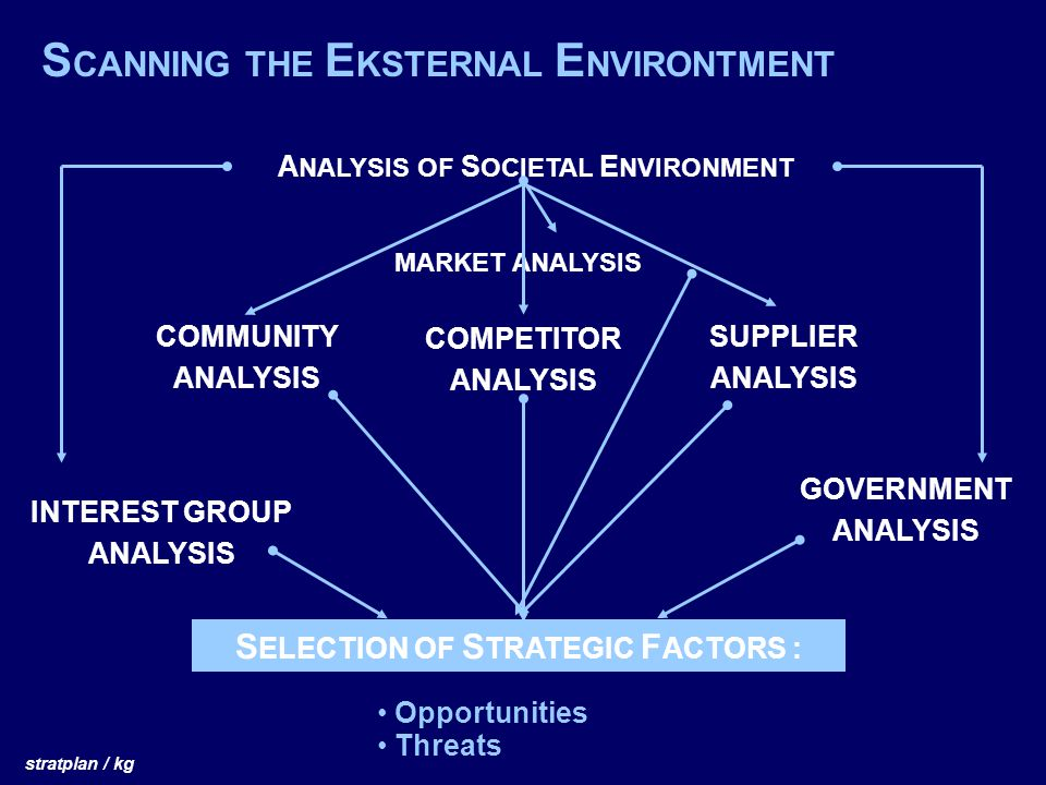 ANALYSIS OF SOCIETAL ENVIRONMENT SELECTION OF STRATEGIC FACTORS :