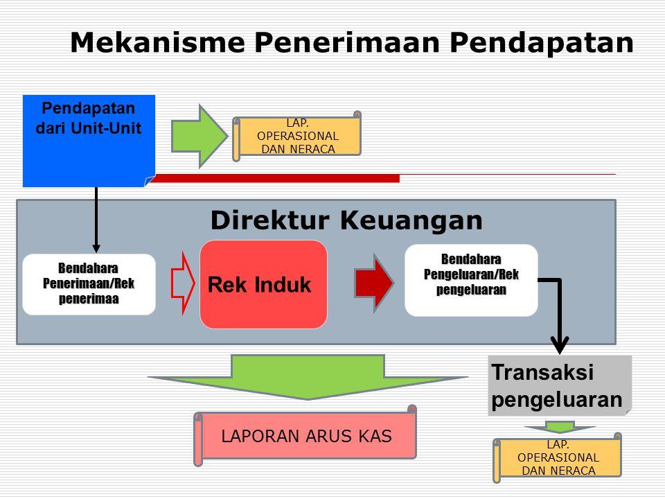 Mekanisme Penerimaan Pendapatan