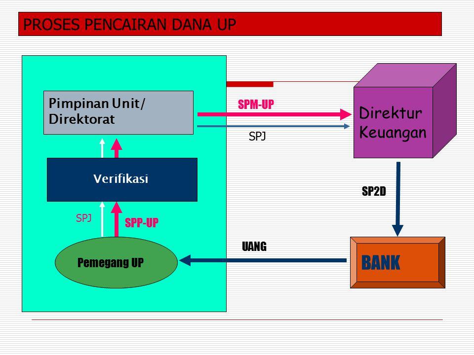BANK PROSES PENCAIRAN DANA UP Direktur Keuangan Pimpinan Unit/