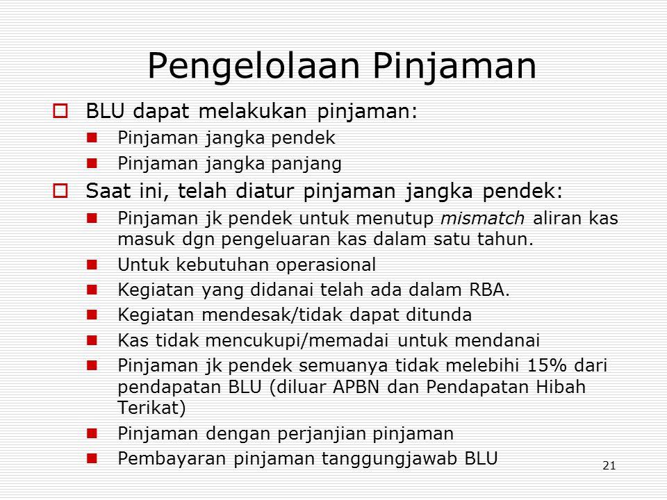 Pengelolaan Pinjaman BLU dapat melakukan pinjaman: