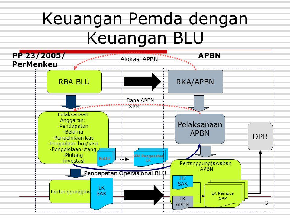 Keuangan Pemda dengan Keuangan BLU