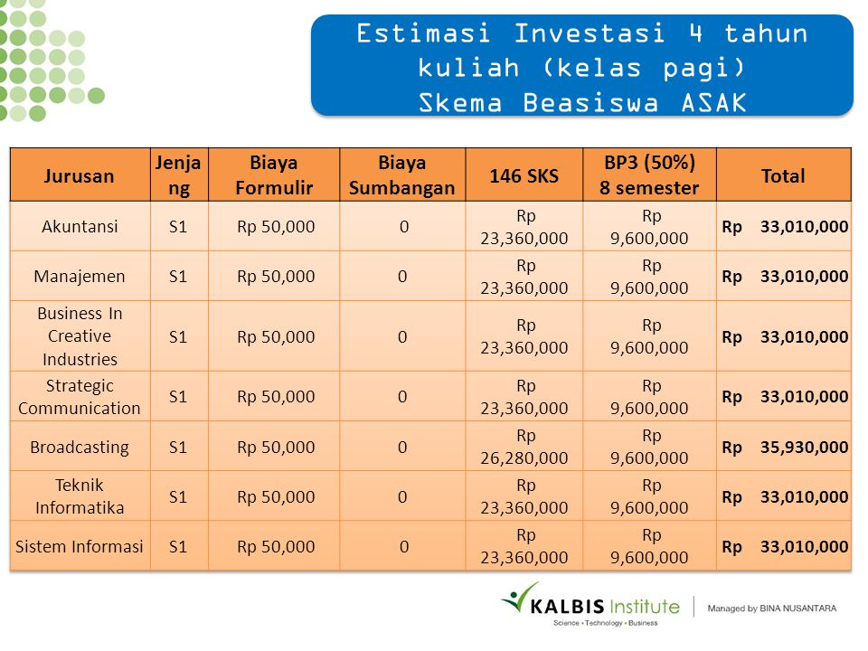 Estimasi Investasi 4 tahun kuliah (kelas pagi) Skema Beasiswa ASAK