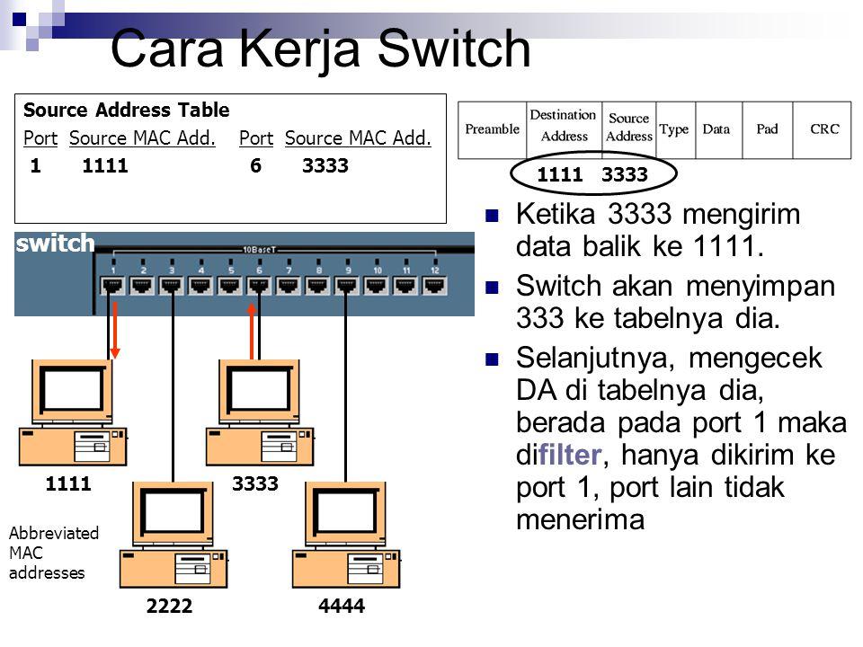 Cara Kerja Switch Ketika 3333 mengirim data balik ke 1111.