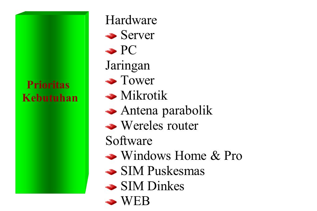 Hardware Server PC Jaringan Tower Mikrotik Antena parabolik