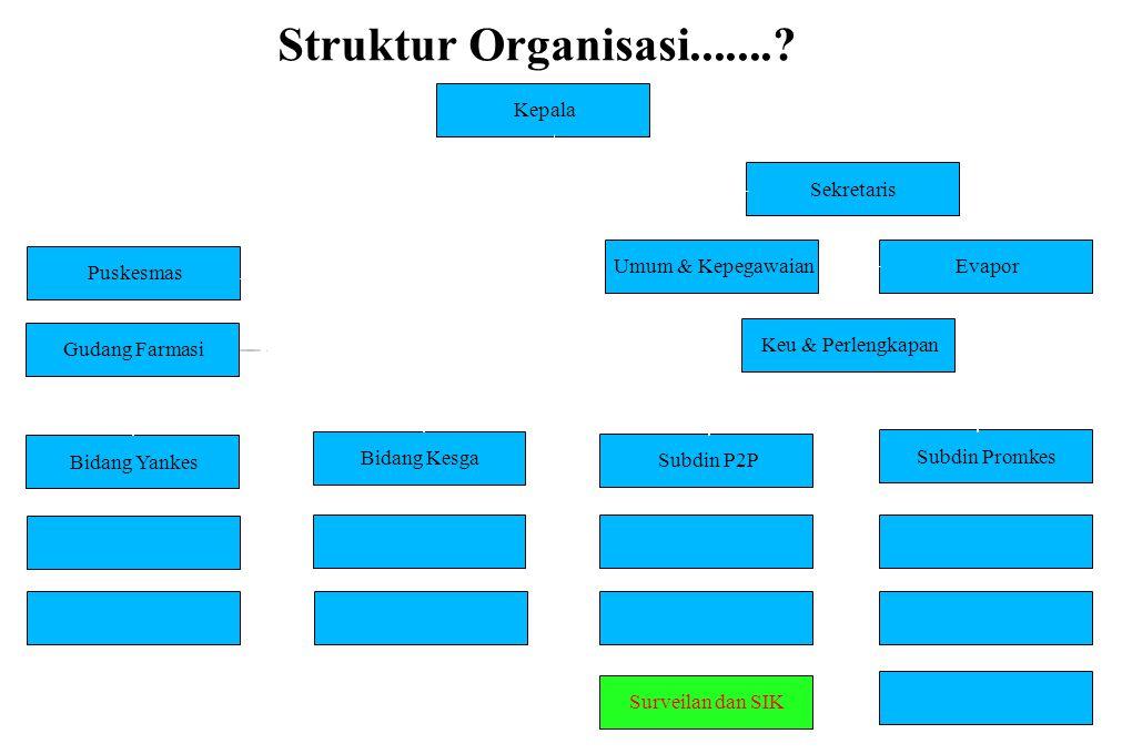 Struktur Organisasi....... Kepala Sekretaris Puskesmas