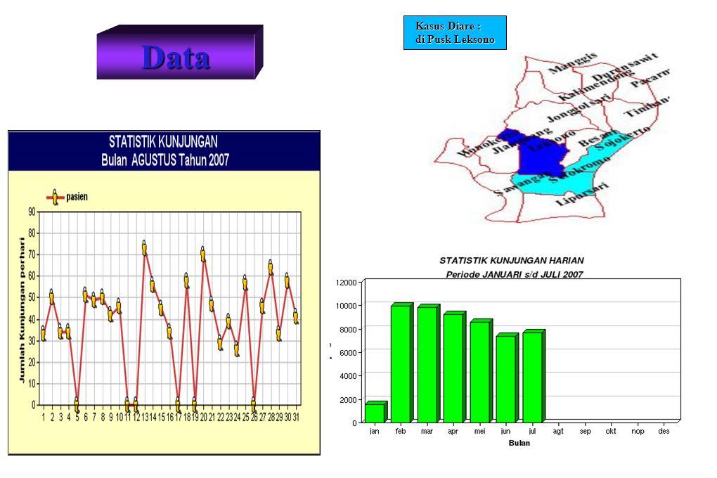 Kasus Diare : di Pusk Leksono Data