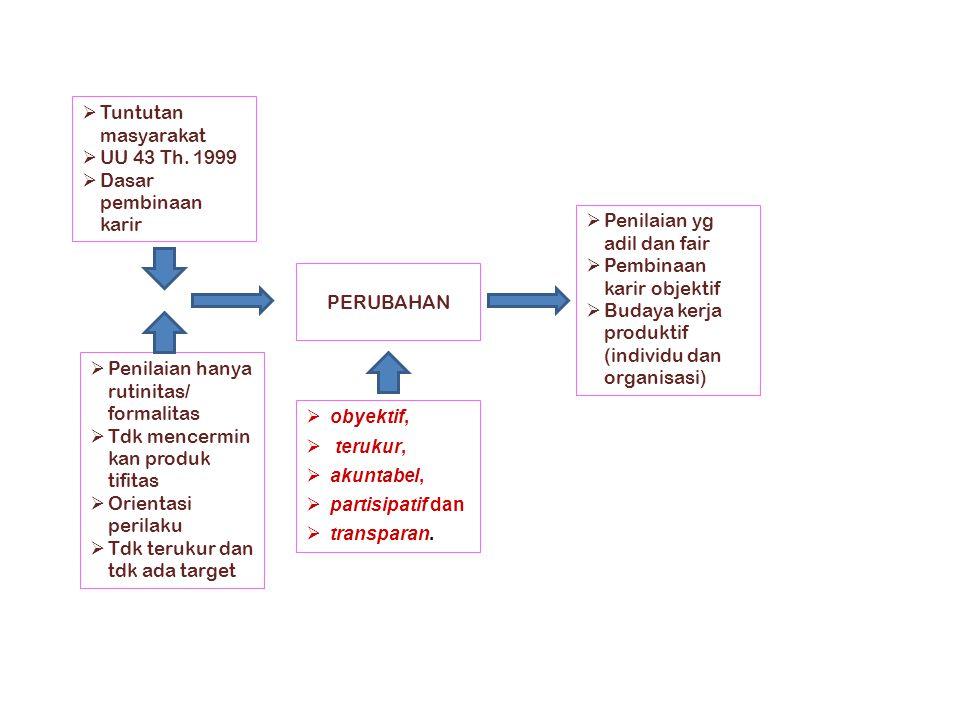 Tuntutan masyarakat UU 43 Th. 1999. Dasar pembinaan karir. Penilaian yg adil dan fair. Pembinaan karir objektif.