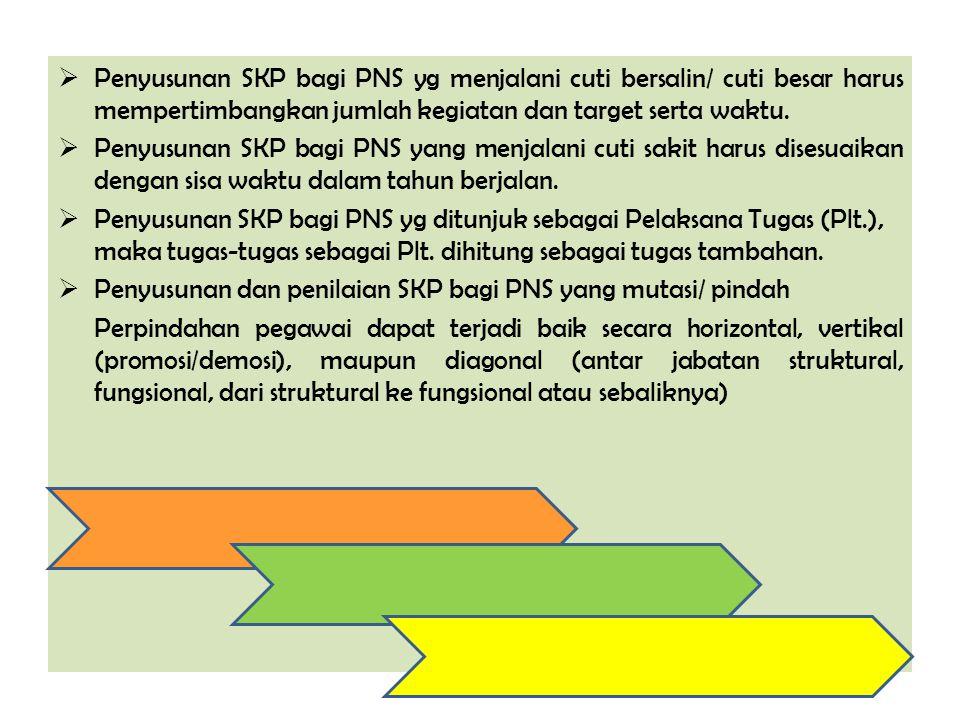 Penyusunan SKP bagi PNS yg menjalani cuti bersalin/ cuti besar harus mempertimbangkan jumlah kegiatan dan target serta waktu.