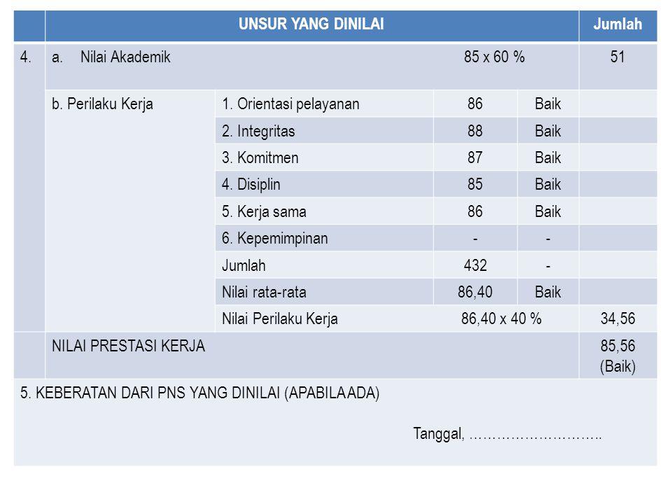 UNSUR YANG DINILAI Jumlah. 4. Nilai Akademik 85 x 60 %