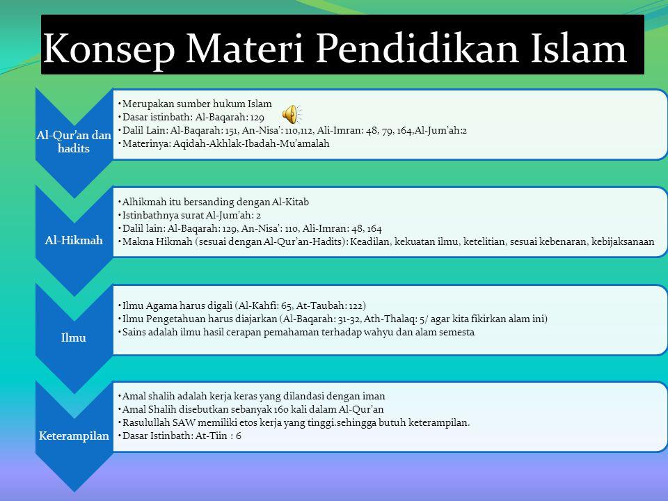 Konsep Materi Pendidikan Islam