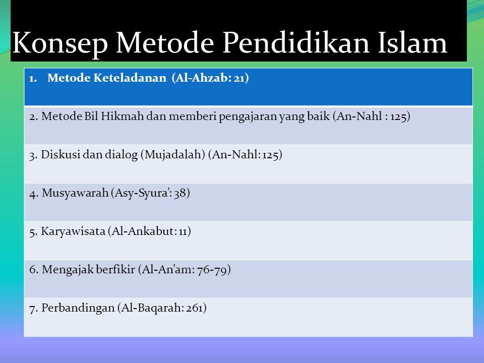 Konsep Metode Pendidikan Islam