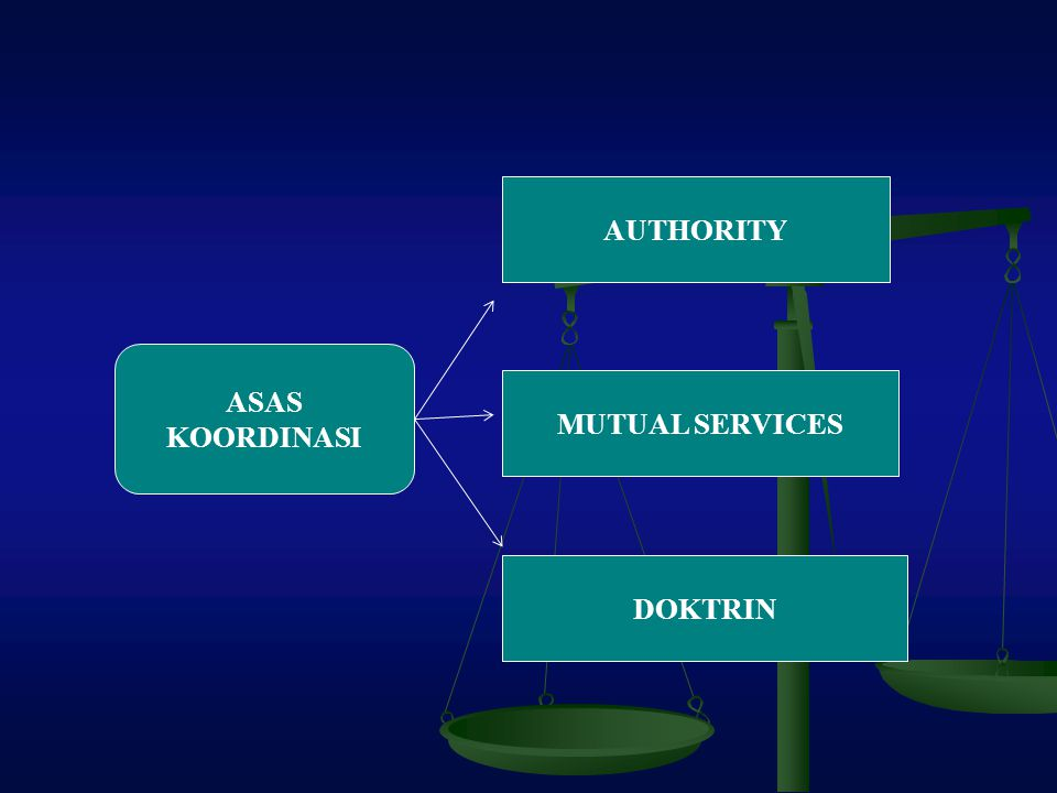 AUTHORITY ASAS KOORDINASI MUTUAL SERVICES DOKTRIN