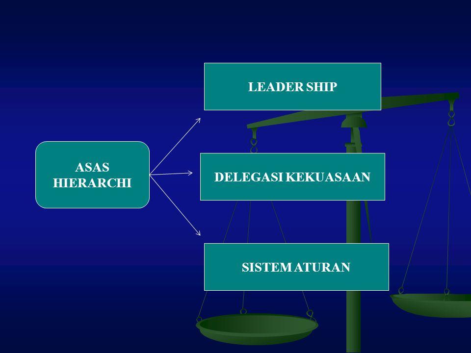 LEADER SHIP ASAS HIERARCHI DELEGASI KEKUASAAN SISTEM ATURAN