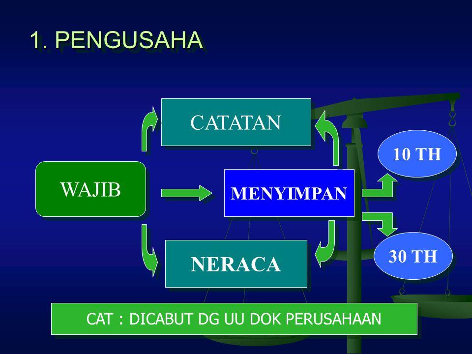 CAT : DICABUT DG UU DOK PERUSAHAAN