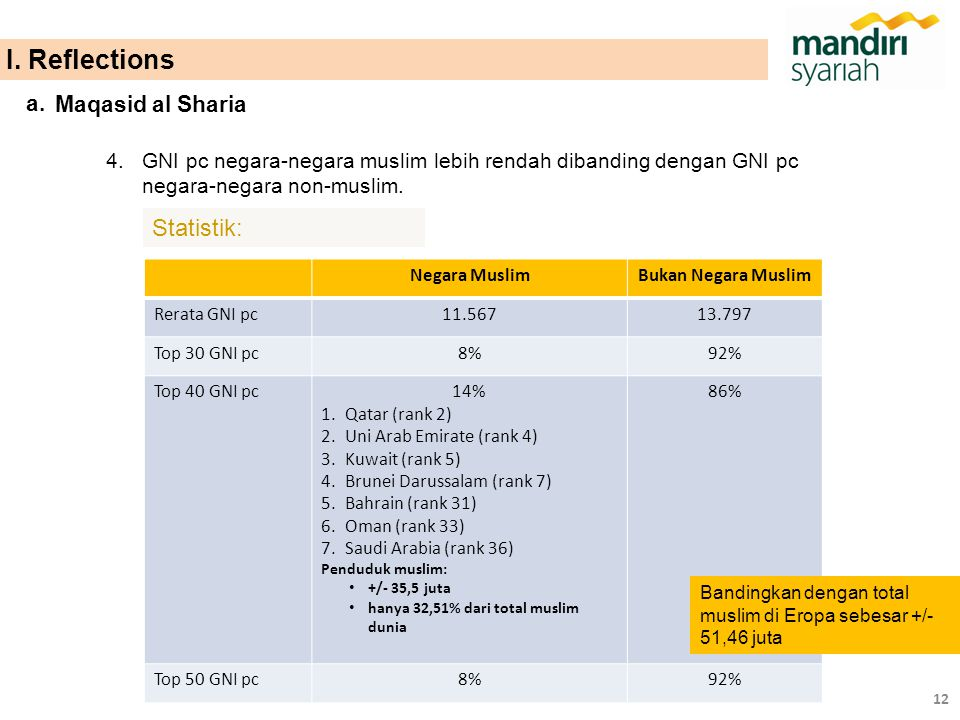 I. Reflections Statistik: a. Maqasid al Sharia