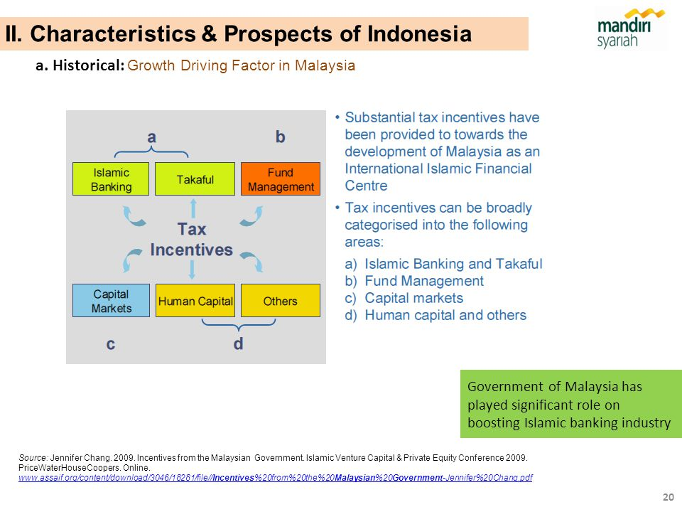 II. Characteristics & Prospects of Indonesia