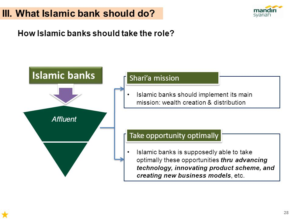 Islamic banks III. What Islamic bank should do