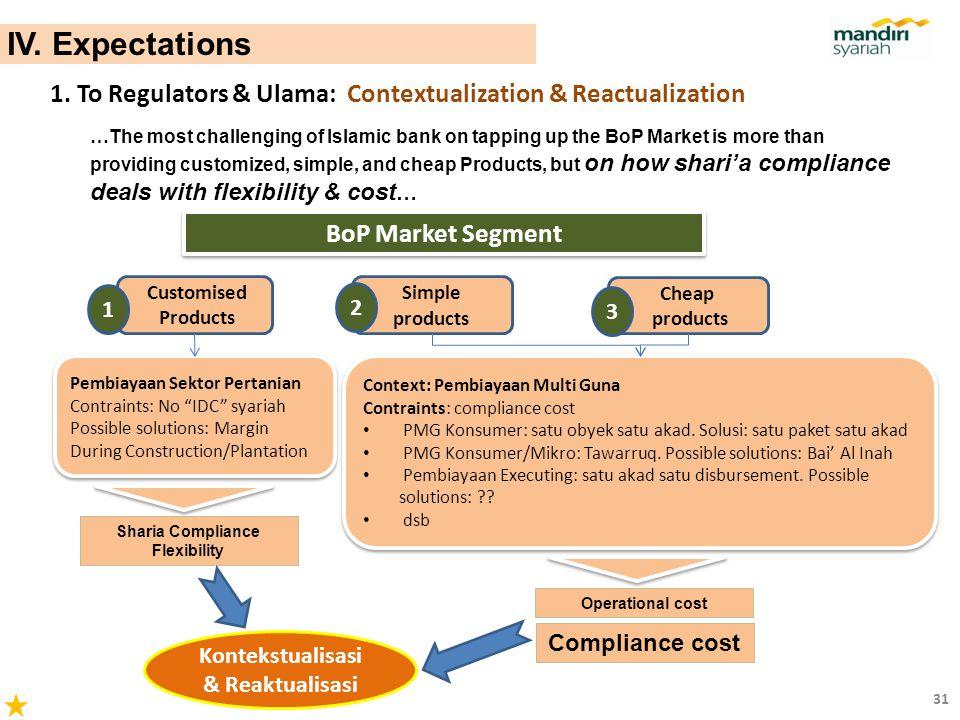 Sharia Compliance Flexibility Kontekstualisasi & Reaktualisasi