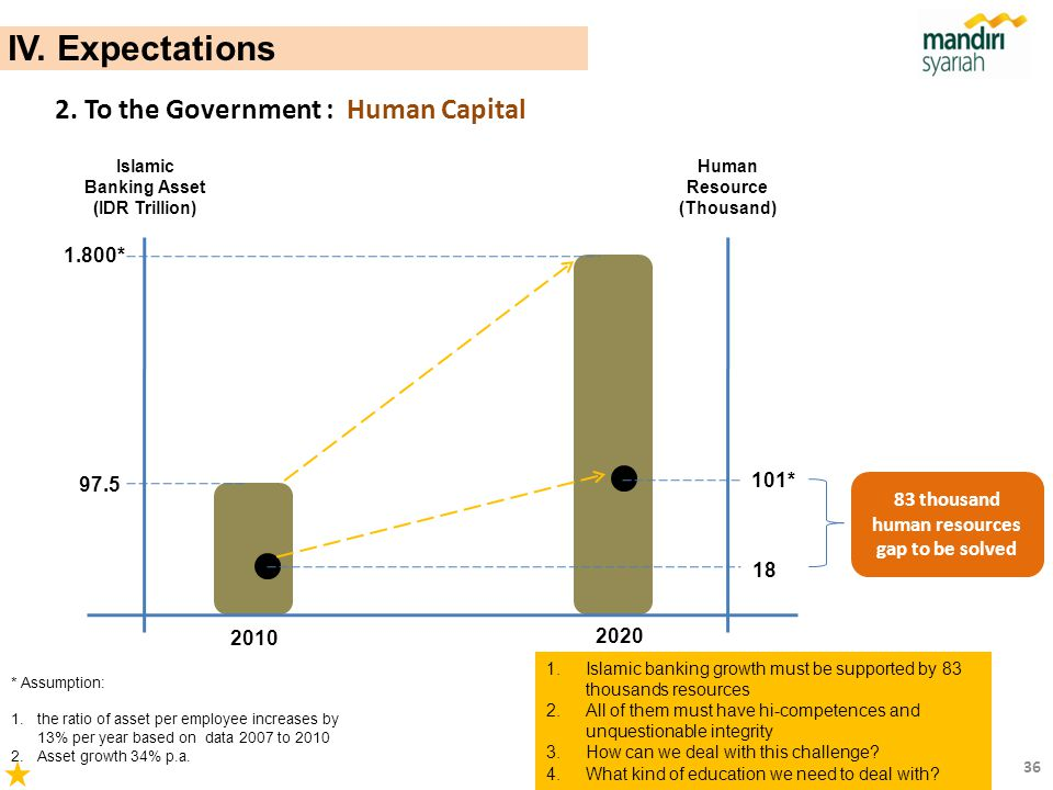 IV. Expectations 2. To the Government : Human Capital 1.800* 101* 97.5