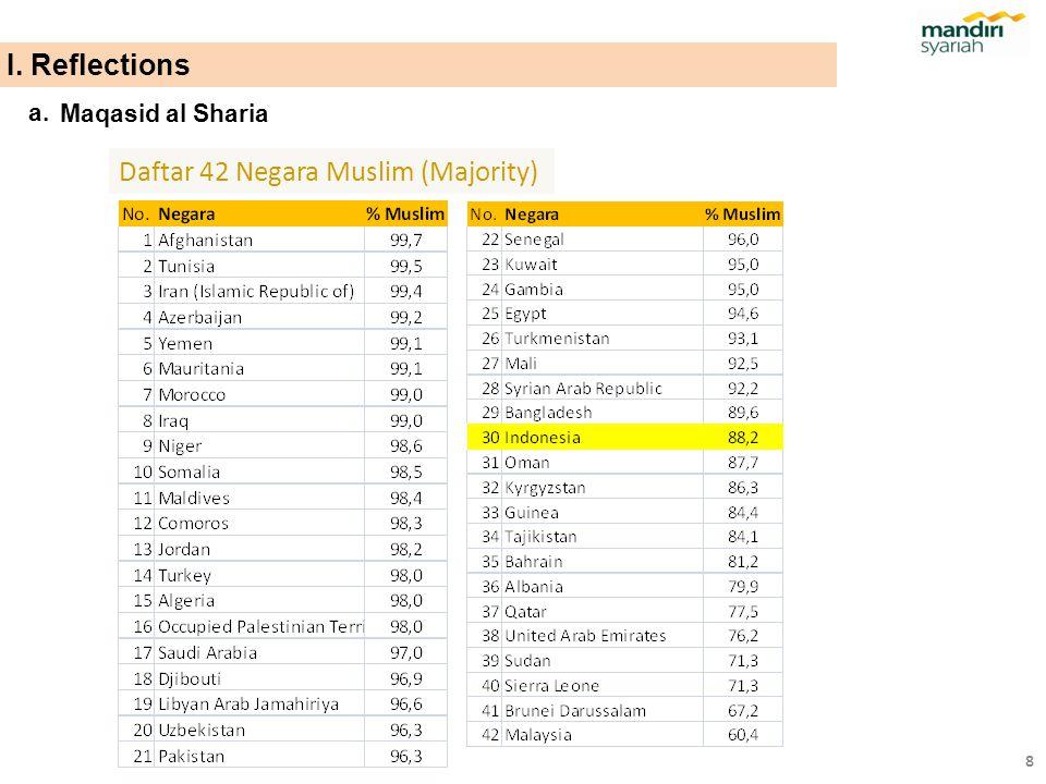 Daftar 42 Negara Muslim (Majority)