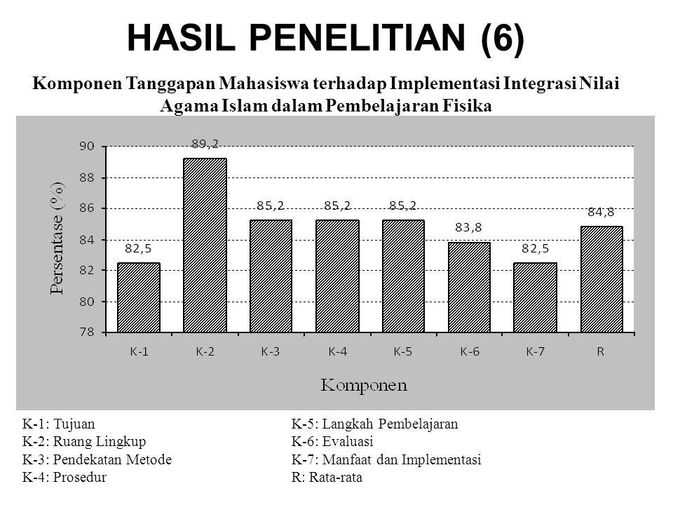 HASIL PENELITIAN (6) Komponen Tanggapan Mahasiswa terhadap Implementasi Integrasi Nilai Agama Islam dalam Pembelajaran Fisika.