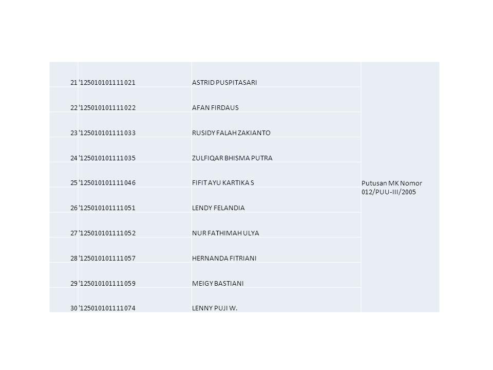 21 125010101111021. ASTRID PUSPITASARI. Putusan MK Nomor 012/PUU-III/2005. 22. 125010101111022.