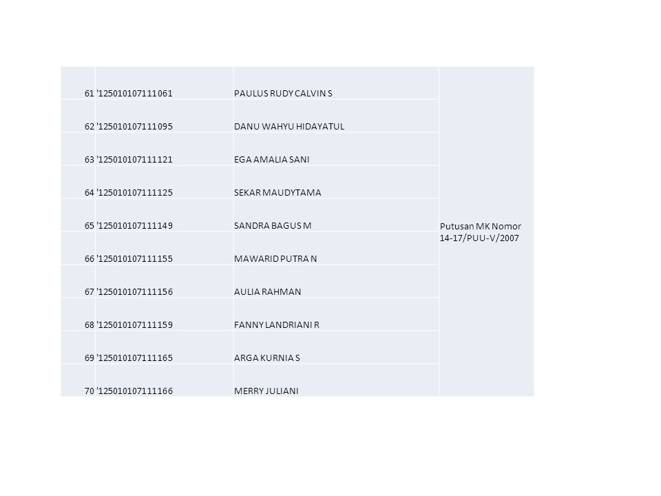 61 125010107111061. PAULUS RUDY CALVIN S. Putusan MK Nomor 14-17/PUU-V/2007. 62. 125010107111095.