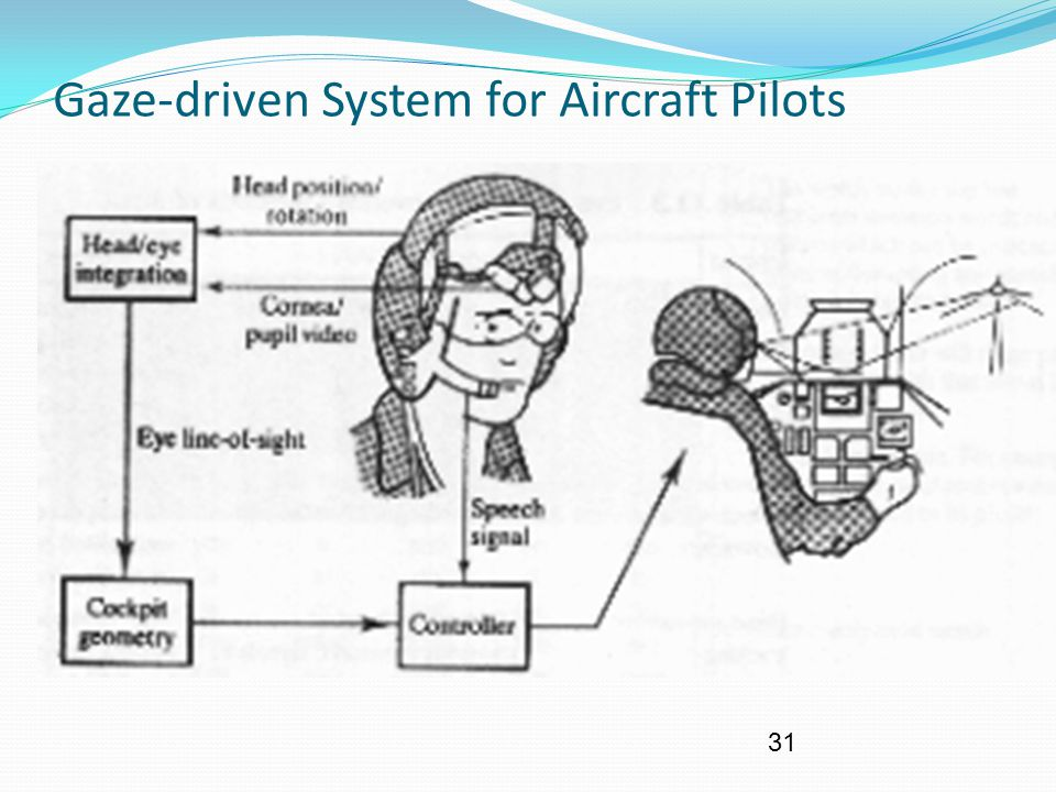 Gaze-driven System for Aircraft Pilots
