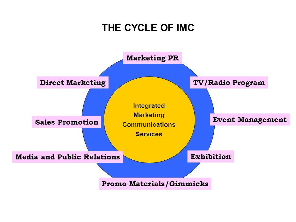 THE CYCLE OF IMC Marketing PR Direct Marketing TV/Radio Program