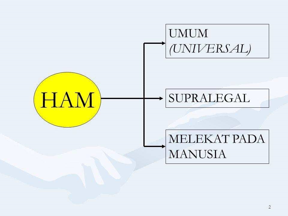 UMUM (UNIVERSAL) HAM SUPRALEGAL MELEKAT PADA MANUSIA