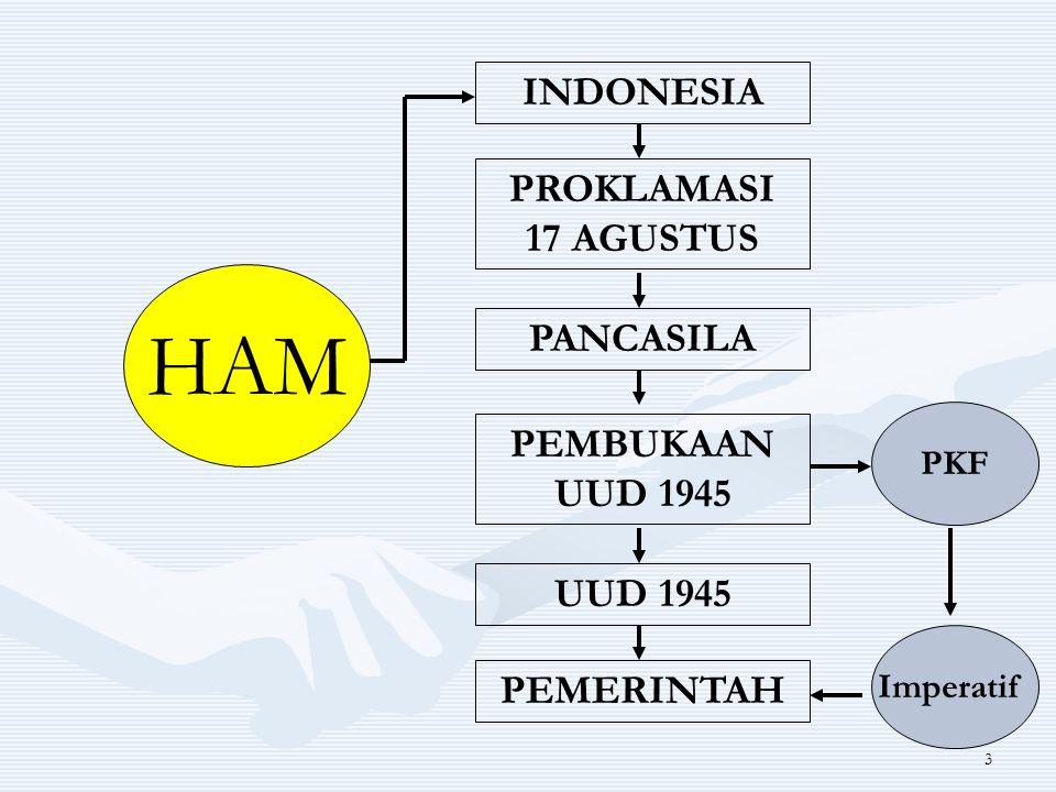 HAM INDONESIA PROKLAMASI 17 AGUSTUS PANCASILA PEMBUKAAN UUD 1945