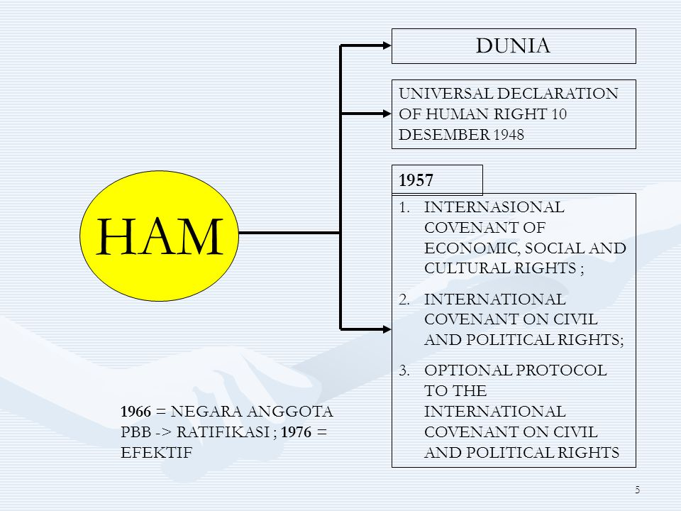 HAM DUNIA 1957 UNIVERSAL DECLARATION OF HUMAN RIGHT 10 DESEMBER 1948