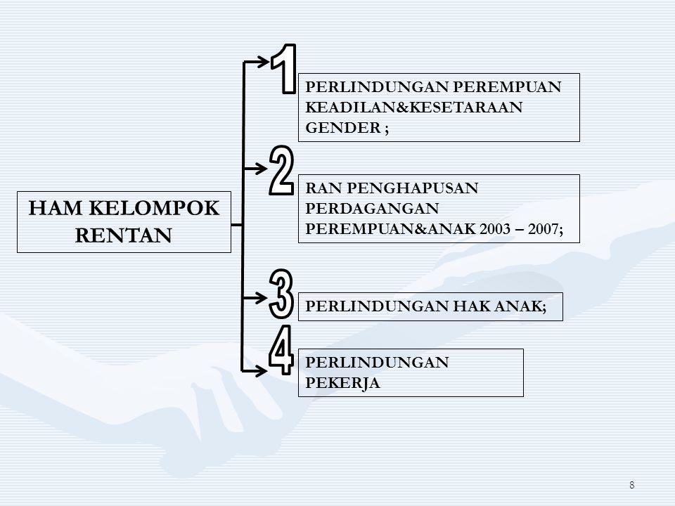 1 PERLINDUNGAN PEREMPUAN KEADILAN&KESETARAAN GENDER ; 2. RAN PENGHAPUSAN PERDAGANGAN PEREMPUAN&ANAK 2003 – 2007;