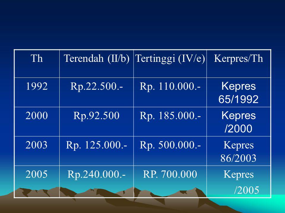 Th Terendah (II/b) Tertinggi (IV/e) Kerpres/Th. 1992. Rp.22.500.- Rp. 110.000.- Kepres 65/1992.